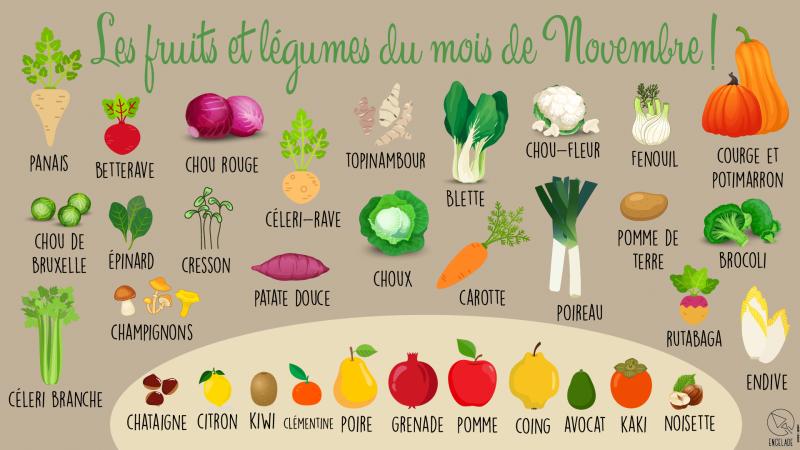 Légume fruits de novembre